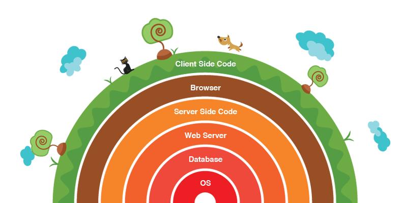 O que é de fato um Desenvolvedor Full Stack