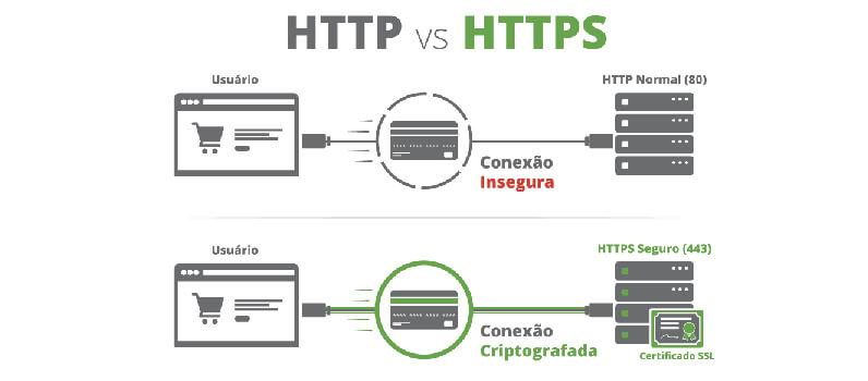 Instale o Certificado SSL