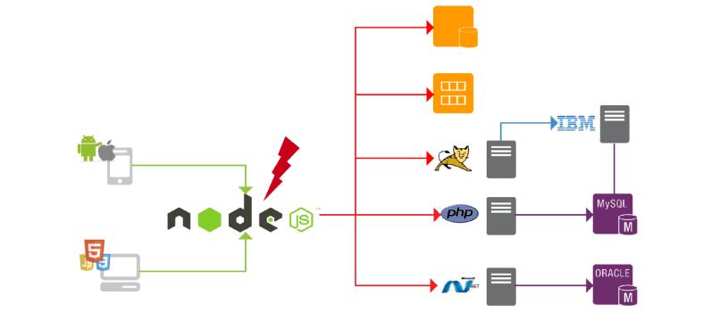 Adote o uso de microservices