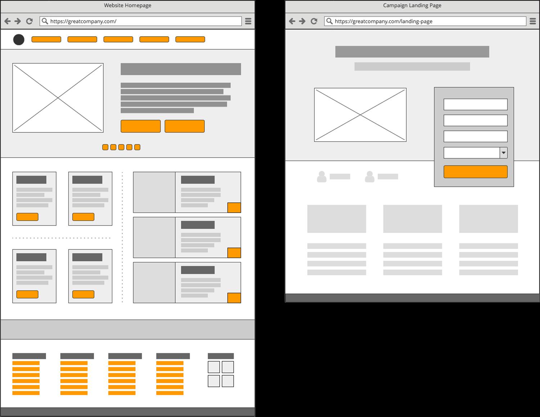 diferença entre pagina inicial e pagina de destino