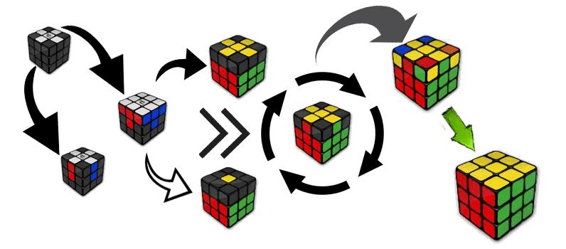 o que é logica de programação
