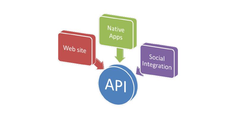 O que é a API Restful